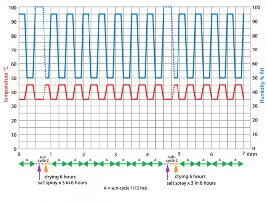 Volvo corrosion test standard, Volvo STD 423-0014, 423-0014, STD 423 0014 - Ascott Analytical - Test Standards - Corrosion Testing